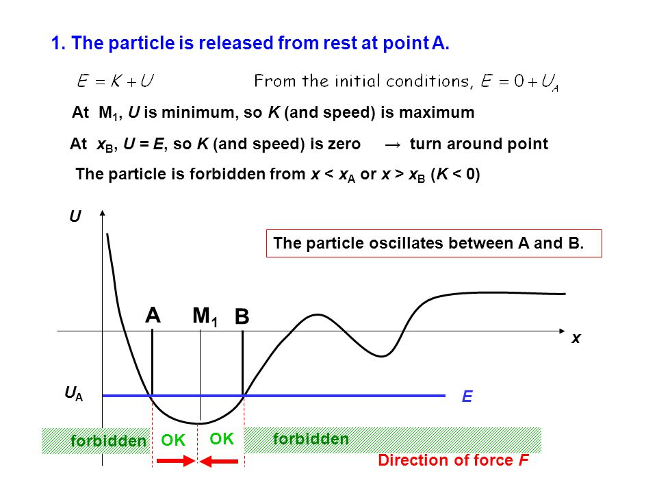 1. The particle is released from rest at point A. U x A UAUA At M 1, U is minimum, so K (and speed) is maximum M1M1 The particle oscillates between A