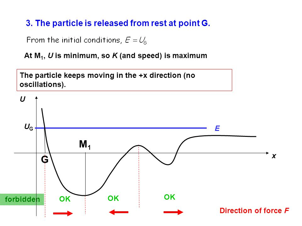 The particle keeps moving in the +x direction (no oscillations). Direction of force F forbidden OK 3. The particle is released from rest at point G. U