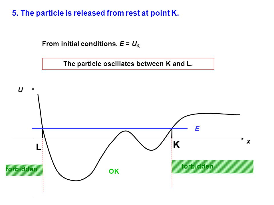 5. The particle is released from rest at point K. U x K E From initial conditions, E = U K OK The particle oscillates between K and L. forbidden L K