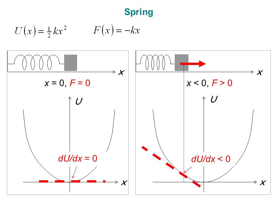 x U x x = 0, F = 0 dU/dx = 0 x U x x 0 dU/dx < 0 Spring