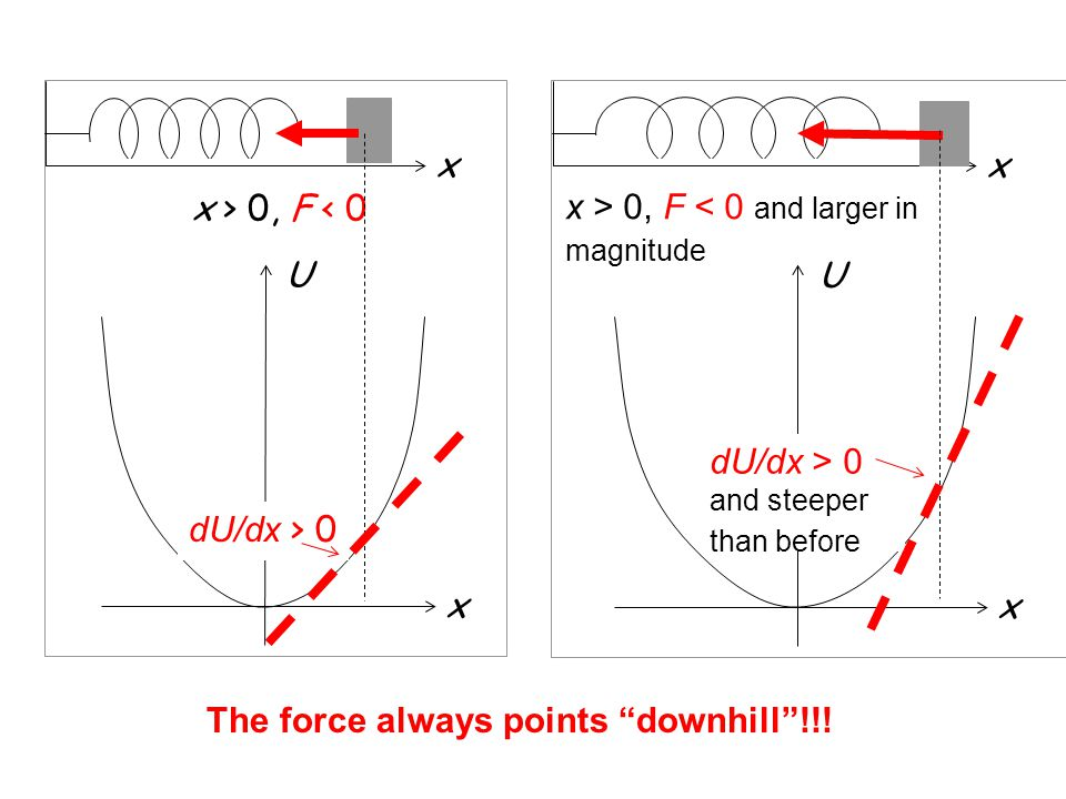 A Example: Which of the force versus position graphs matches the potential energy function U(x).