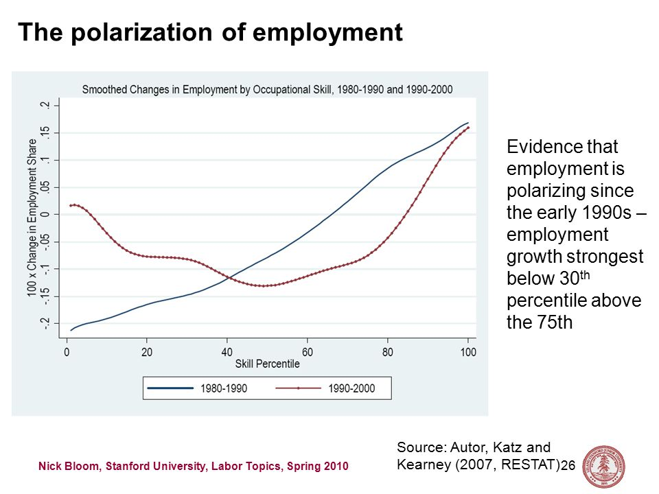 Nick Bloom, Stanford University, Labor Topics, Spring 2010 26 Source: Autor, Katz and Kearney (2007, RESTAT) Evidence that employment is polarizing since the early 1990s – employment growth strongest below 30 th percentile above the 75th The polarization of employment