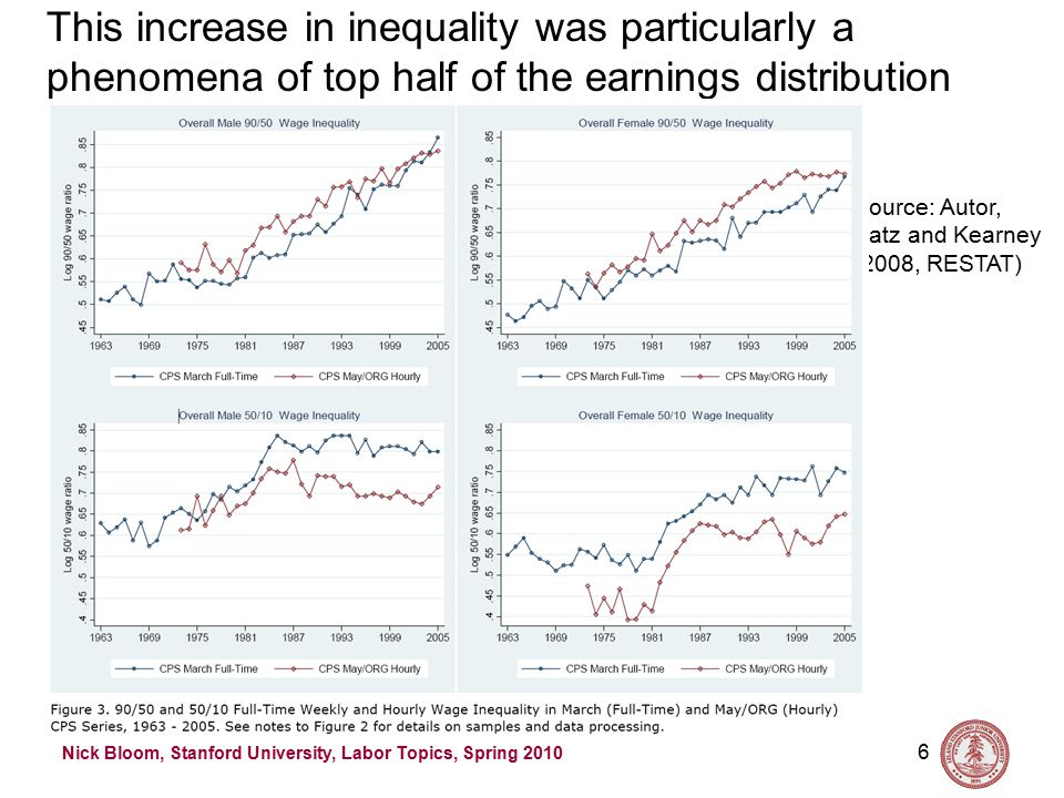 Nick Bloom, Stanford University, Labor Topics, Spring 2010 7 This increase in inequality maps closely to educational achievement Source: Autor, Katz and Kearney (2008, RESTAT) In a standard Mincerian regression the returns to a year of education rose from about 7.5% in 1980 to about 10% by 1995.