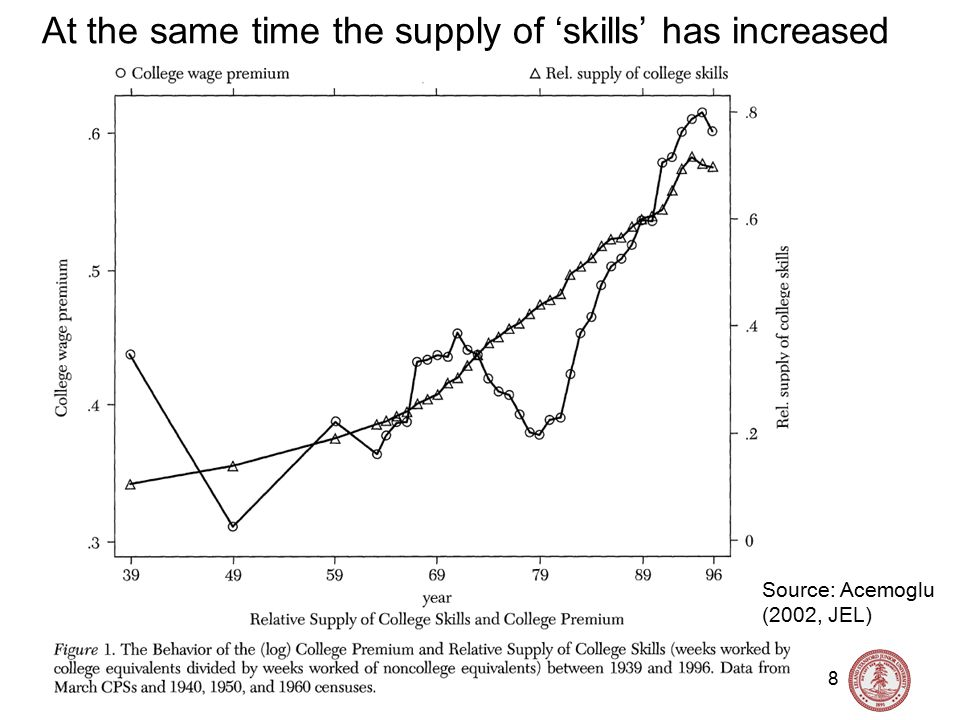 Nick Bloom, Stanford University, Labor Topics, Spring 2010 9 There has also been an increase in residual inequality Source: Acemoglu (2002, JEL) Residual inequality is the variance of the error term (e i,t ) from a Mincer wage equation:Log(w i,t ) = α+βX i,t +e i,t