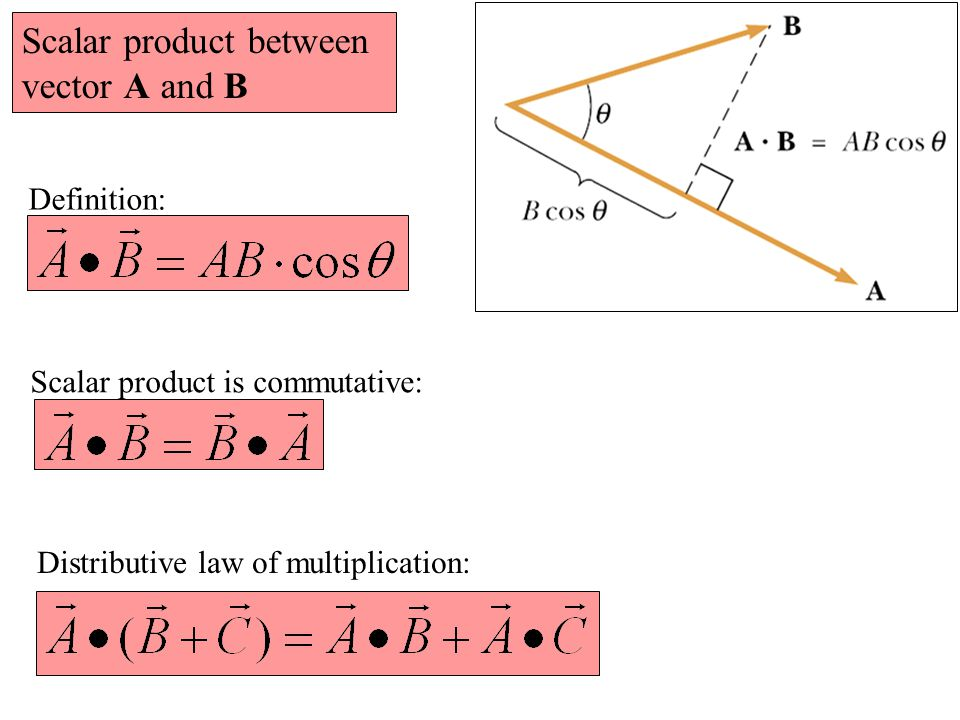 Scalar product between vector A and B Scalar product is commutative: Definition: Distributive law of multiplication: