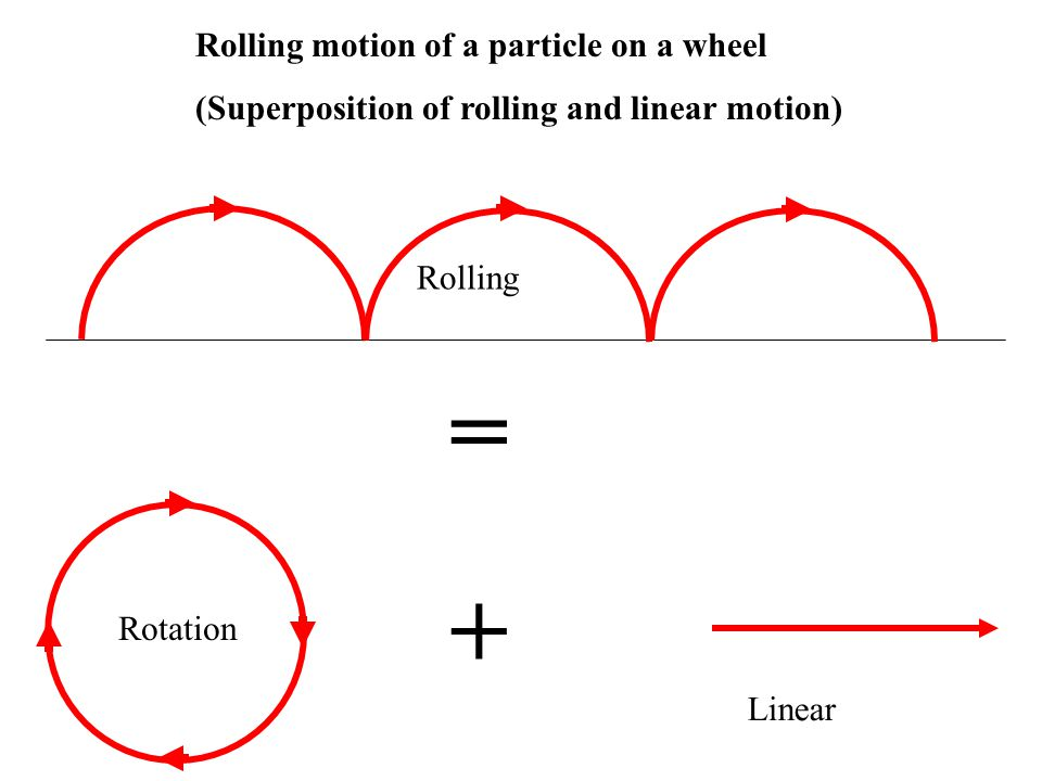 Rolling motion of a particle on a wheel (Superposition of rolling and linear motion) Rolling Rotation Linear + =