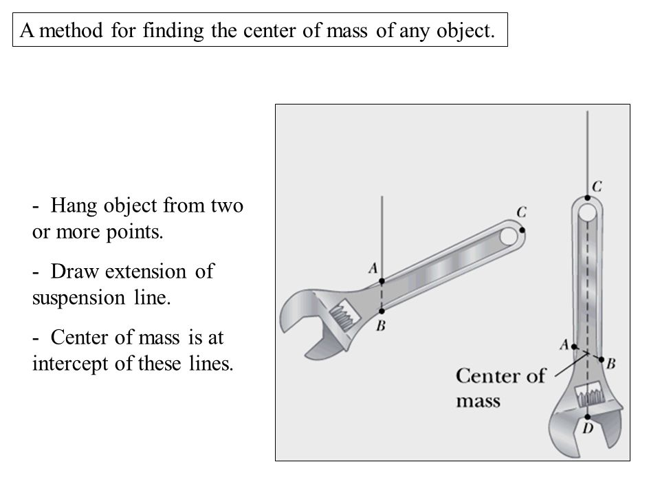 A method for finding the center of mass of any object.
