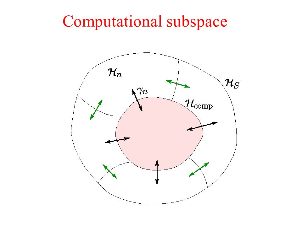Computational subspace