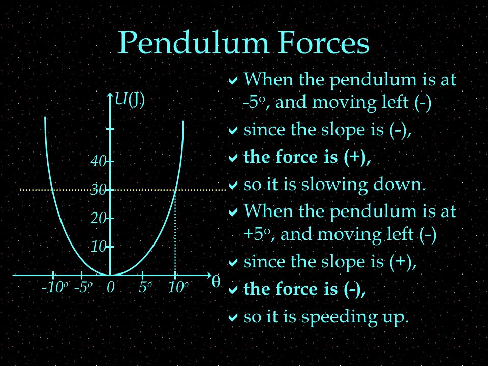 Pendulum Forces  When the pendulum is at -5 o, and moving left (-)  since the slope is (-),  the force is (+),  so it is slowing down.