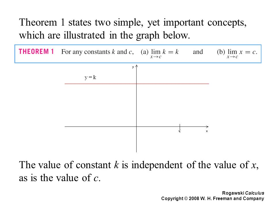 Rogawski Calculus Copyright © 2008 W. H. Freeman and Company Theorem 1 states two simple, yet important concepts, which are illustrated in the graph b