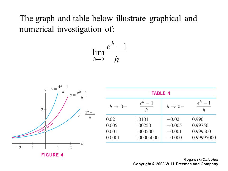 Rogawski Calculus Copyright © 2008 W. H. Freeman and Company The graph and table below illustrate graphical and numerical investigation of: