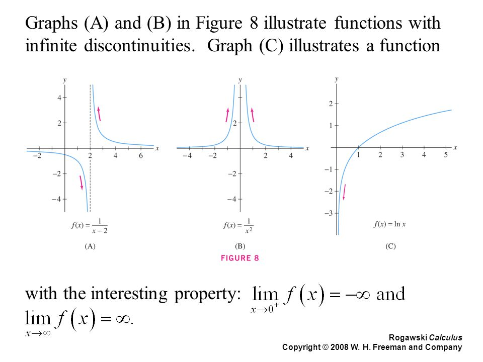 Rogawski Calculus Copyright © 2008 W. H. Freeman and Company Graphs (A) and (B) in Figure 8 illustrate functions with infinite discontinuities. Graph