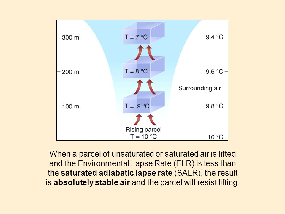 When a parcel of unsaturated or saturated air is lifted and the Environmental Lapse Rate (ELR) is less than the saturated adiabatic lapse rate (SALR),
