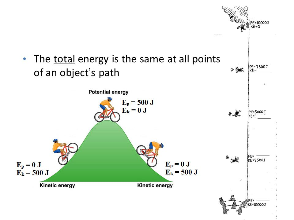 The total energy is the same at all points of an object's path