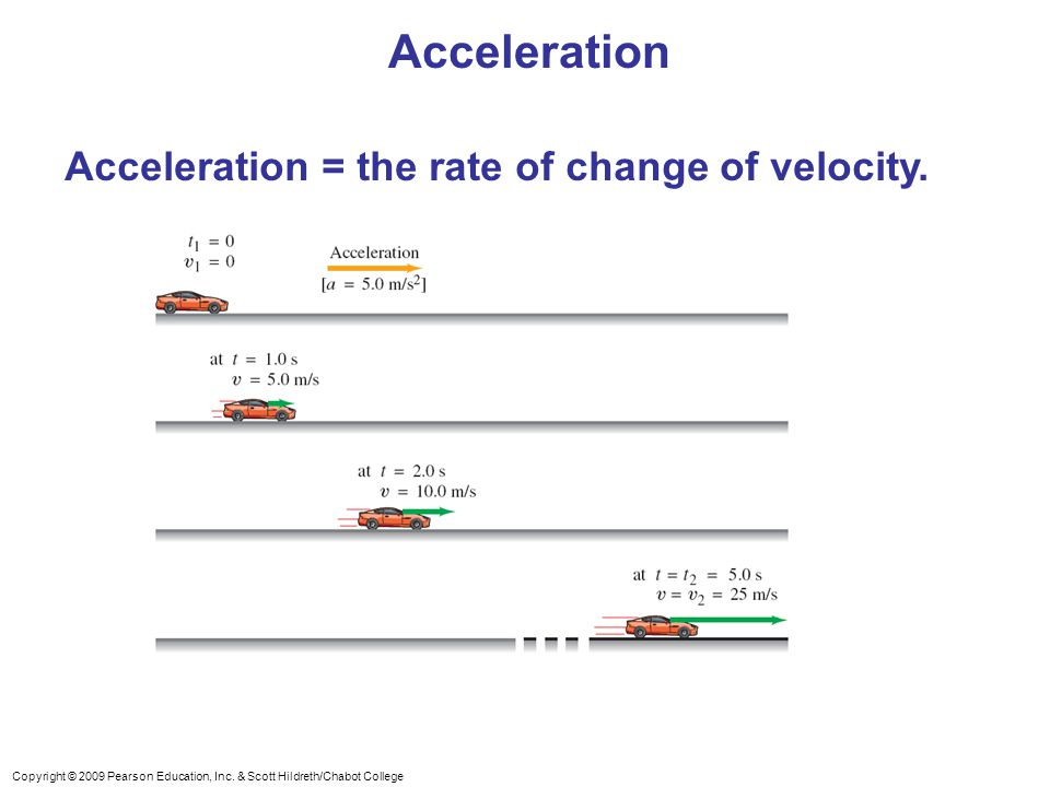 Copyright © 2009 Pearson Education, Inc. & Scott Hildreth/Chabot College Acceleration Acceleration = the rate of change of velocity.