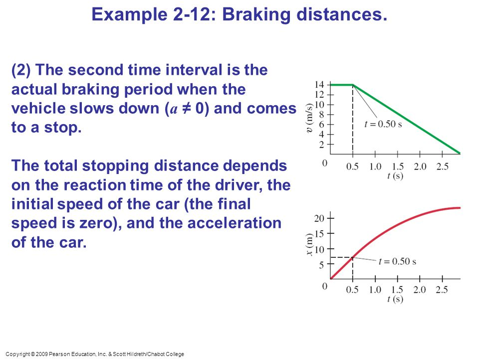 Copyright © 2009 Pearson Education, Inc. & Scott Hildreth/Chabot College Example 2-12: Braking distances. (2) The second time interval is the actual b