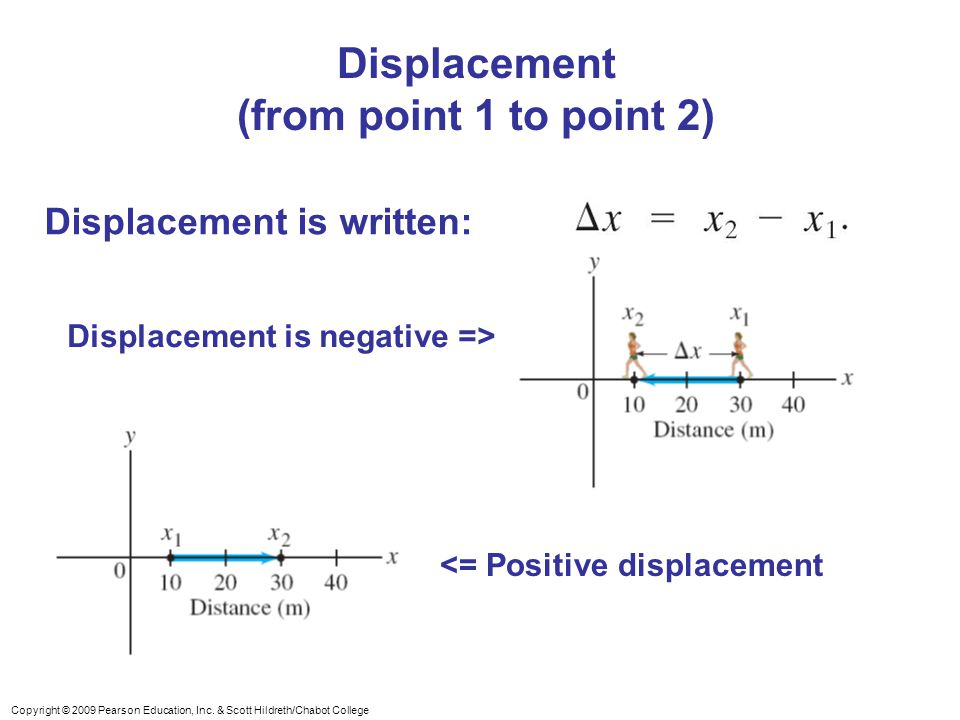 Copyright © 2009 Pearson Education, Inc. & Scott Hildreth/Chabot College Displacement (from point 1 to point 2) Displacement is written: <= Positive d