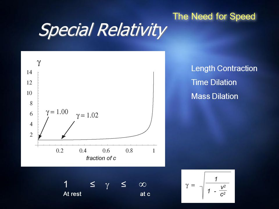 Special Relativity The Need for Speed 1 ≤  ≤  At rest at c Length Contraction Time Dilation Mass Dilation