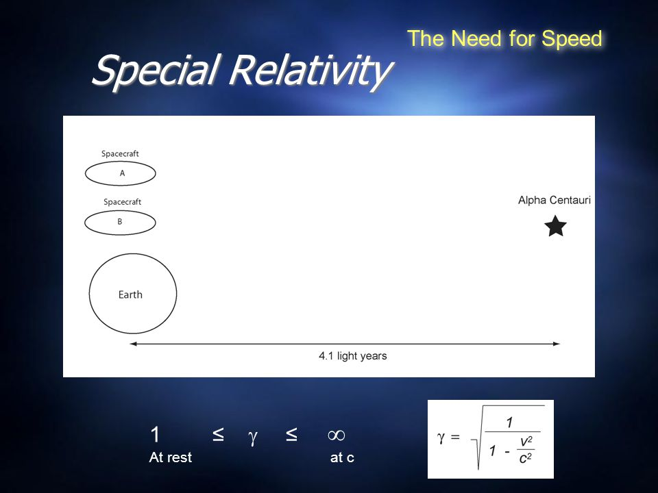 Special Relativity The Need for Speed 1 ≤  ≤  At rest at c
