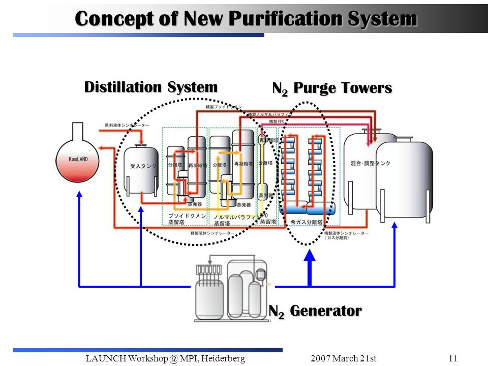 2007 March 21stLAUNCH Workshop @ MPI, Heiderberg11 Concept of New Purification System Distillation System N 2 Purge Towers N 2 Generator