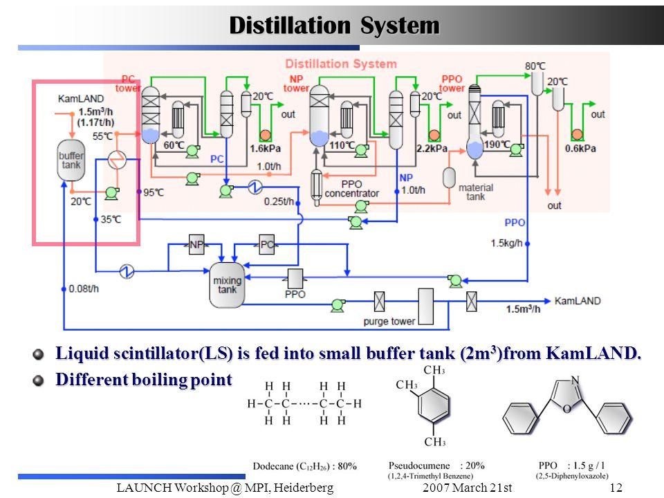 2007 March 21stLAUNCH Workshop @ MPI, Heiderberg12 Distillation System Liquid scintillator(LS) is fed into small buffer tank (2m 3 )from KamLAND.