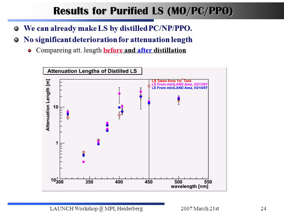 2007 March 21stLAUNCH Workshop @ MPI, Heiderberg24 Results for Purified LS (MO/PC/PPO) We can already make LS by distilled PC/NP/PPO.