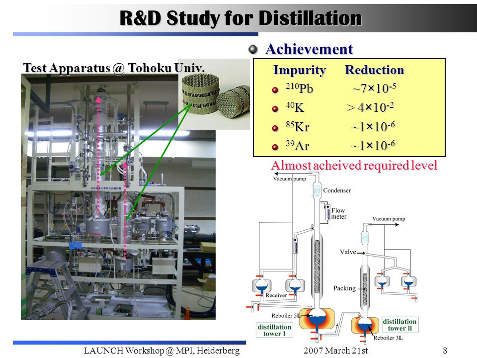 2007 March 21stLAUNCH Workshop @ MPI, Heiderberg8 R&D Study for Distillation Test Apparatus @ Tohoku Univ. Achievement Impurity Reduction Impurity Red