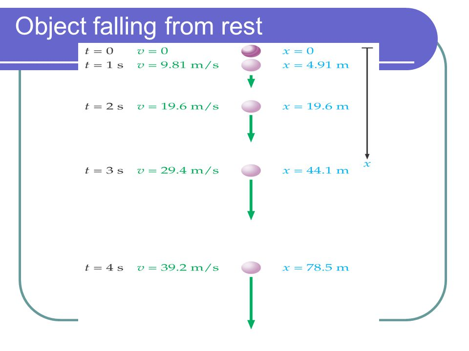 Object falling from rest