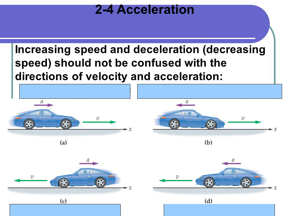 Speeding up, moving to the left Slowing down, moving to the rightSpeeding up, moving to the right 2-4 Acceleration Increasing speed and deceleration (decreasing speed) should not be confused with the directions of velocity and acceleration: Slowing down, moving to the left