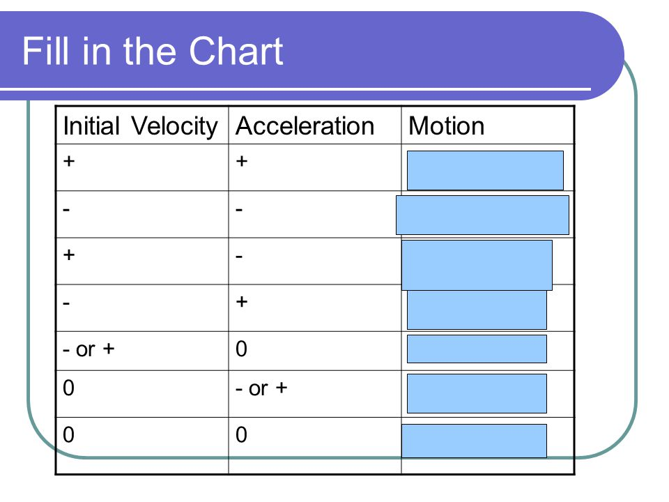 Fill in the Chart Initial VelocityAccelerationMotion ++ Speeding up, moving right/up -- Speeding up, moving left/down +- Slowing Down moving right/up -+ Slowing Down, moving left/down - or +0 Constant Velocity 0- or + Speeding up from rest 00 Remaining at rest