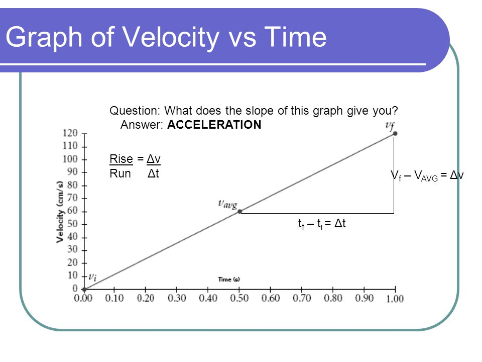 Graph of Velocity vs Time Question: What does the slope of this graph give you? Rise = Δv Run Δt Answer: ACCELERATION V f – V AVG = Δv t f – t i = Δt