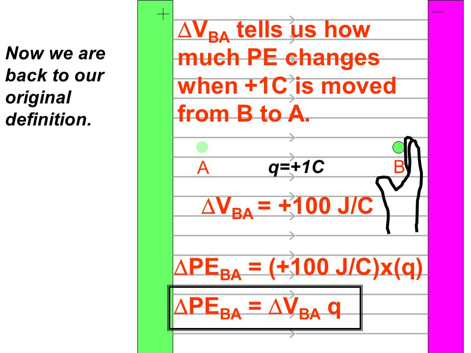 A B Now we are back to our original definition.  PE BA = (+100 J/C)x(q)  V BA tells us how much PE changes when +1C is moved from B to A.  PE BA =