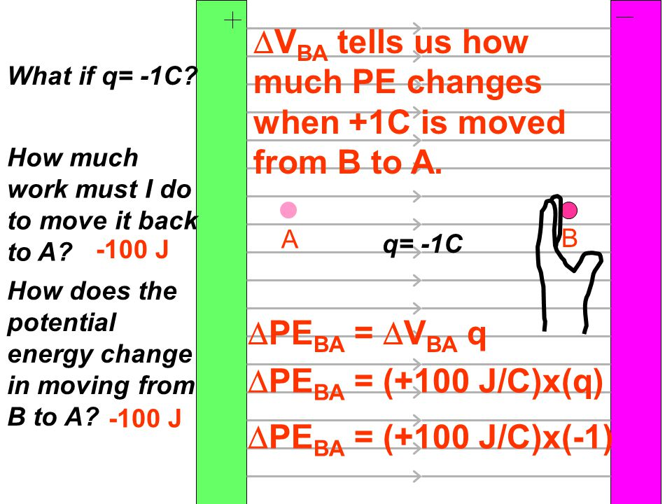 A B What if q= -1C. How much work must I do to move it back to A.