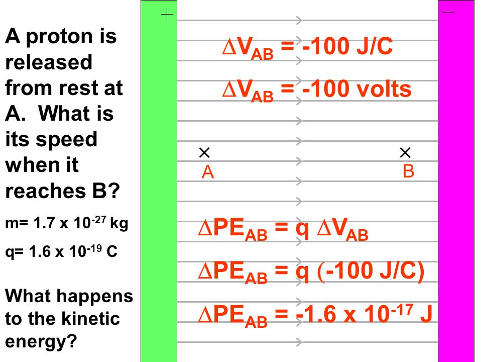 A B  V AB = -100 J/C   V AB = -100 volts A proton is released from rest at A. What is its speed when it reaches B? m= 1.7 x 10 -27 kg q= 1.6 x 10