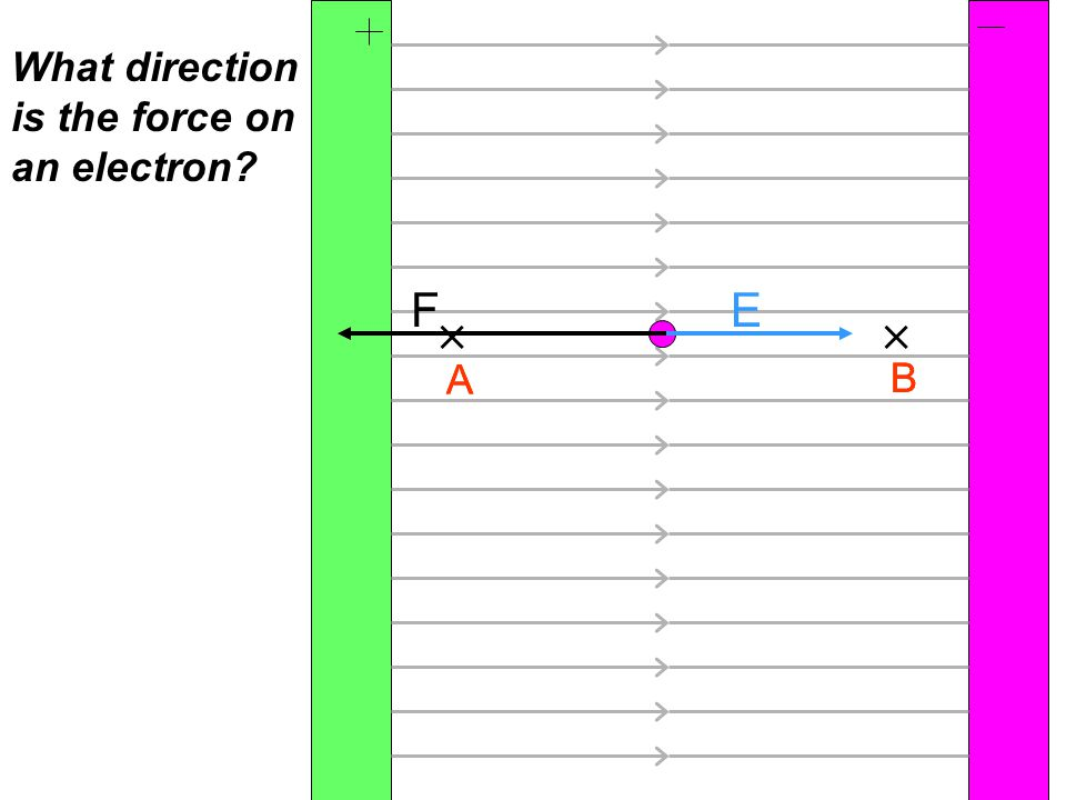 A B A B  What direction is the force on an electron EF