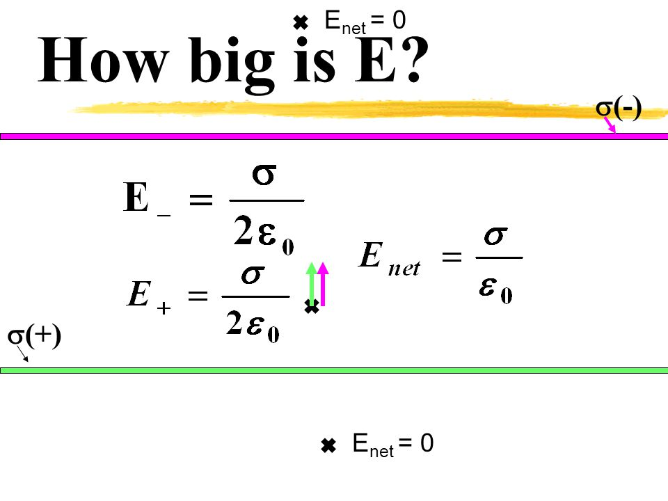  (+) How big is E?  (-) E net = 0