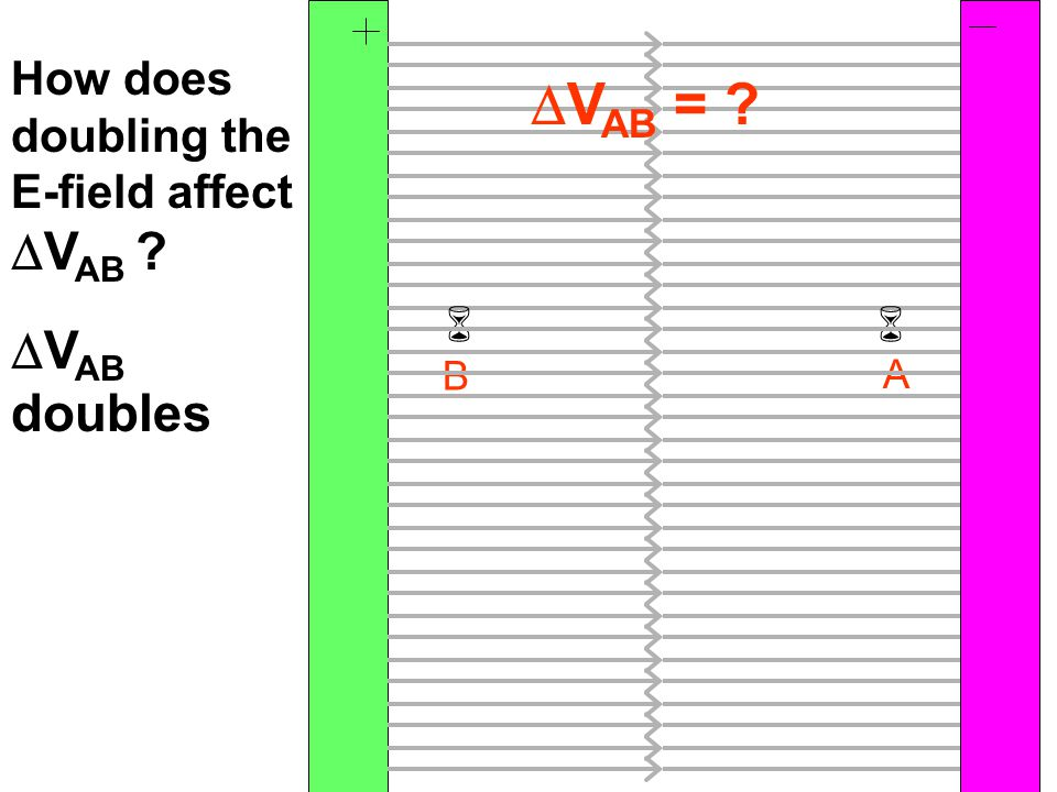 B A  How does doubling the E-field affect  V AB ?  V AB = ?  V AB doubles