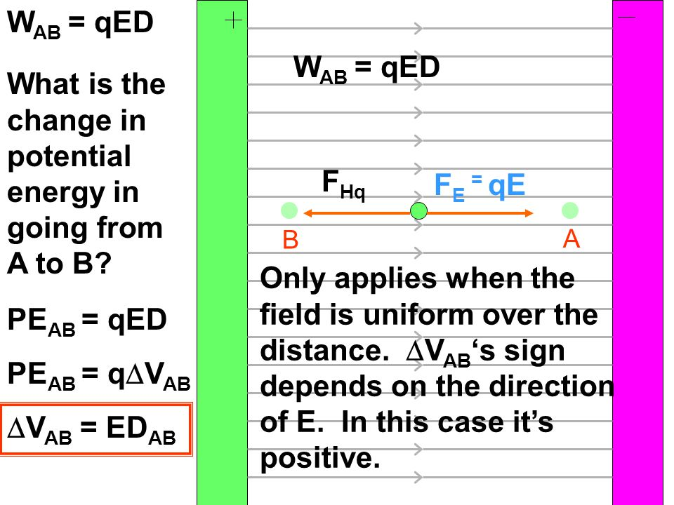B A What is the change in potential energy in going from A to B? F E = qE F Hq W AB = qED PE AB = qED PE AB = q  V AB  V AB = ED AB W AB = qED Only