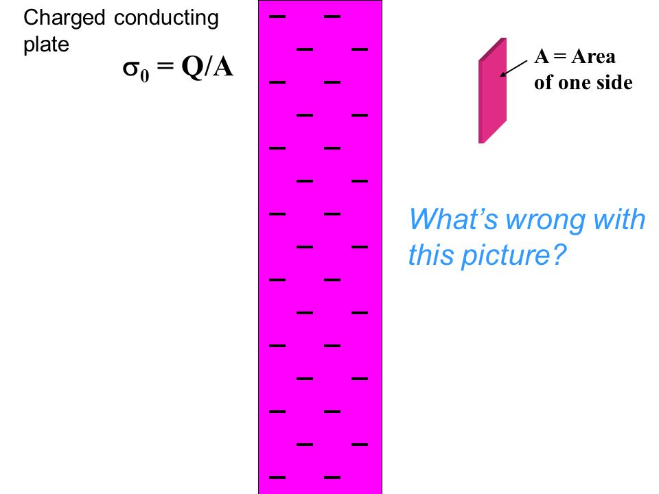  0 = Q/A Charged conducting plate What's wrong with this picture? A = Area of one side