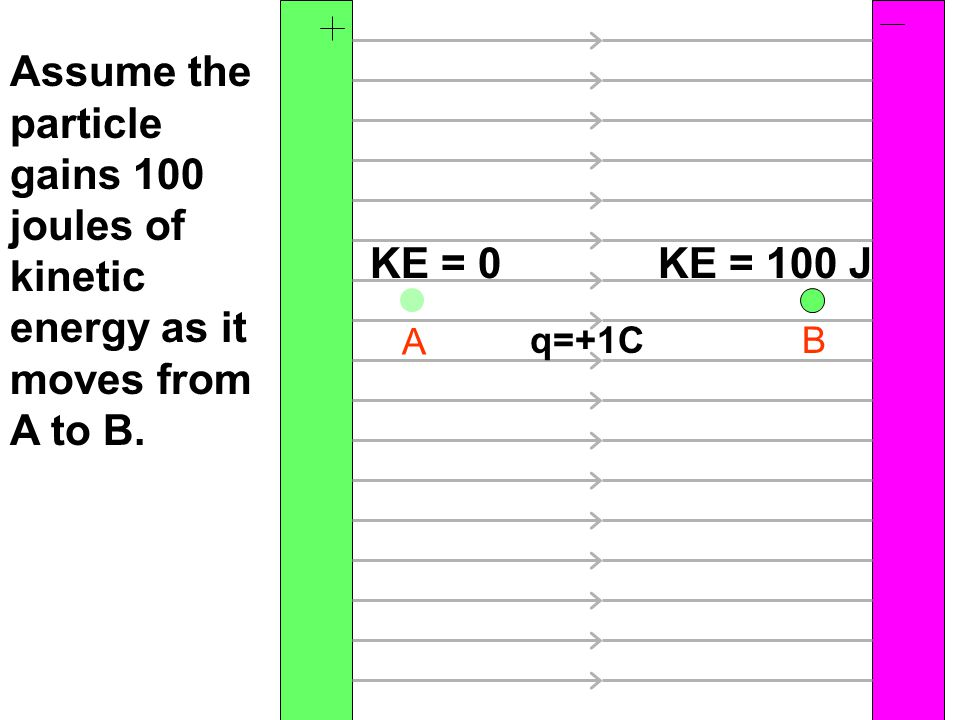 KE = 0KE = 100 J A B Assume the particle gains 100 joules of kinetic energy as it moves from A to B. q=+1C
