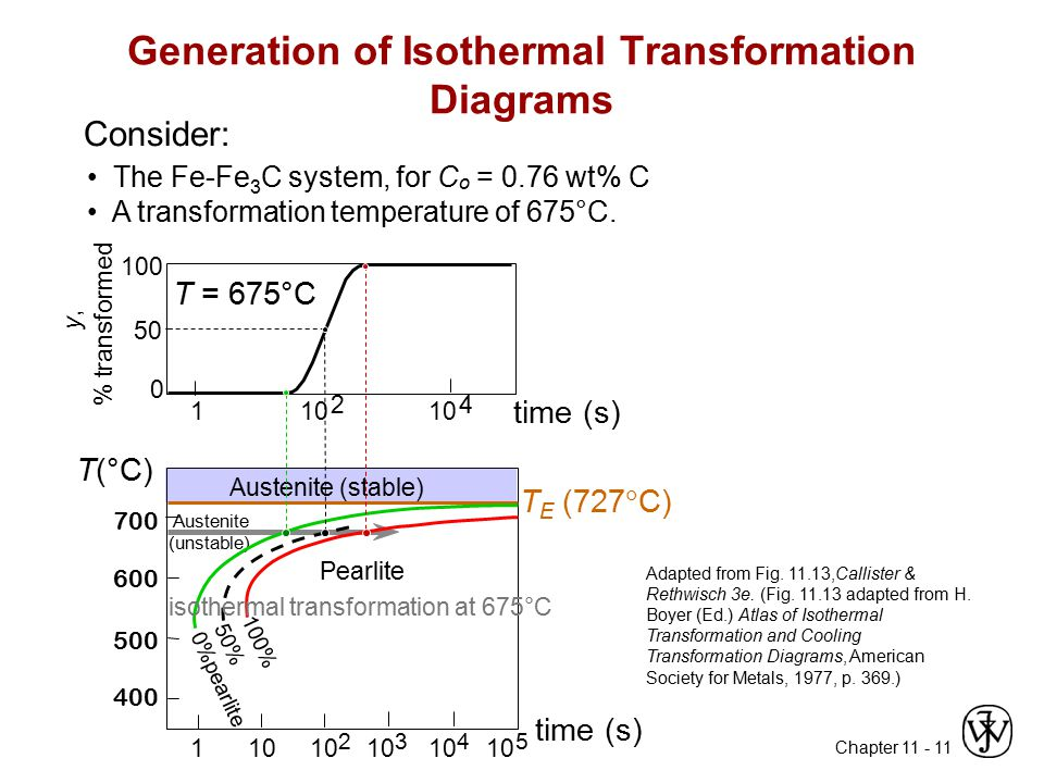 Chapter 11 - 11 Adapted from Fig. 11.13,Callister & Rethwisch 3e. (Fig. 11.13 adapted from H. Boyer (Ed.) Atlas of Isothermal Transformation and Cooli