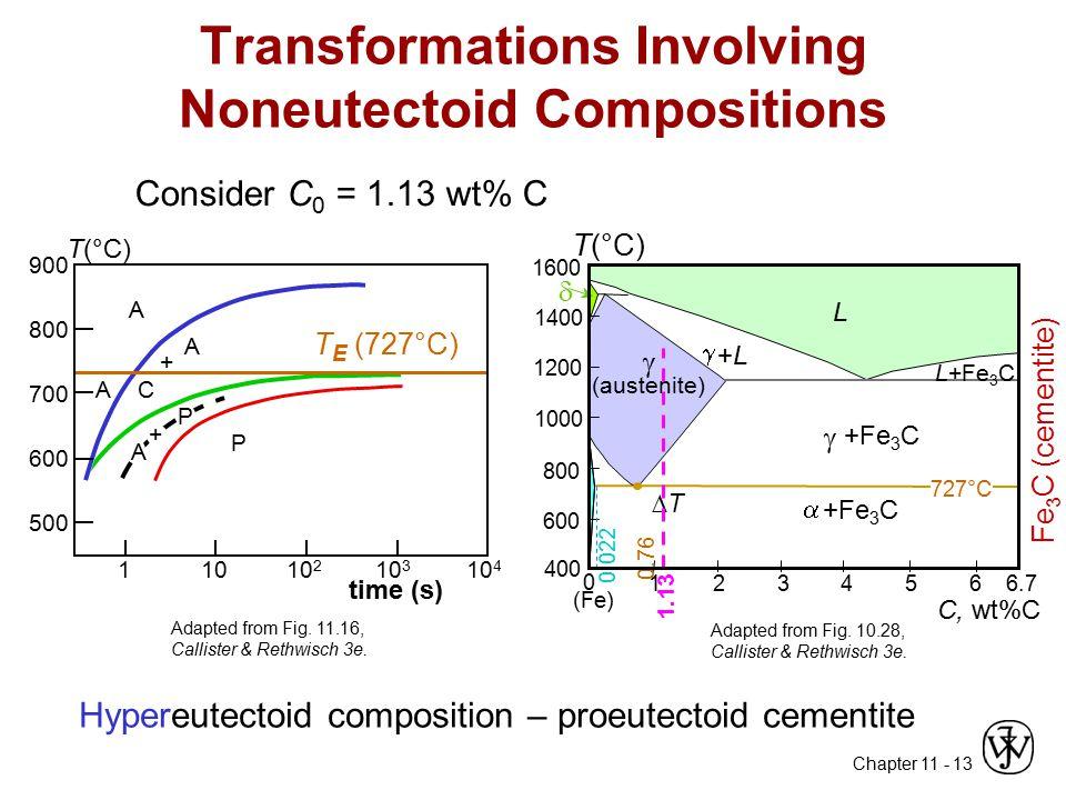 Chapter 11 - 13 Transformations Involving Noneutectoid Compositions Hypereutectoid composition – proeutectoid cementite Consider C 0 = 1.13 wt% C  T