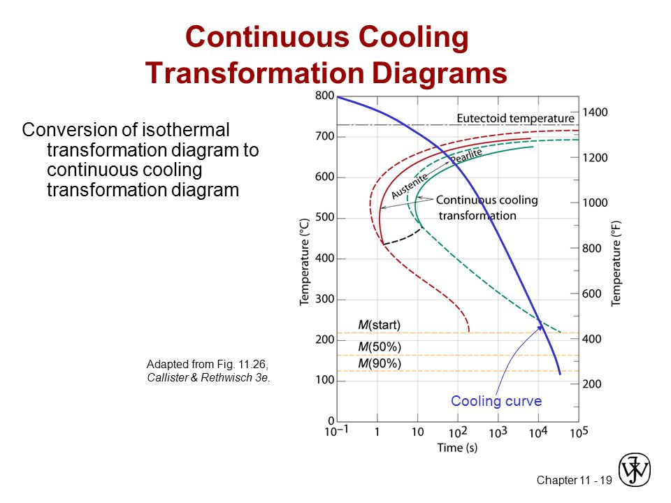 Chapter 11 - 19 Adapted from Fig. 11.26, Callister & Rethwisch 3e. Continuous Cooling Transformation Diagrams Conversion of isothermal transformation