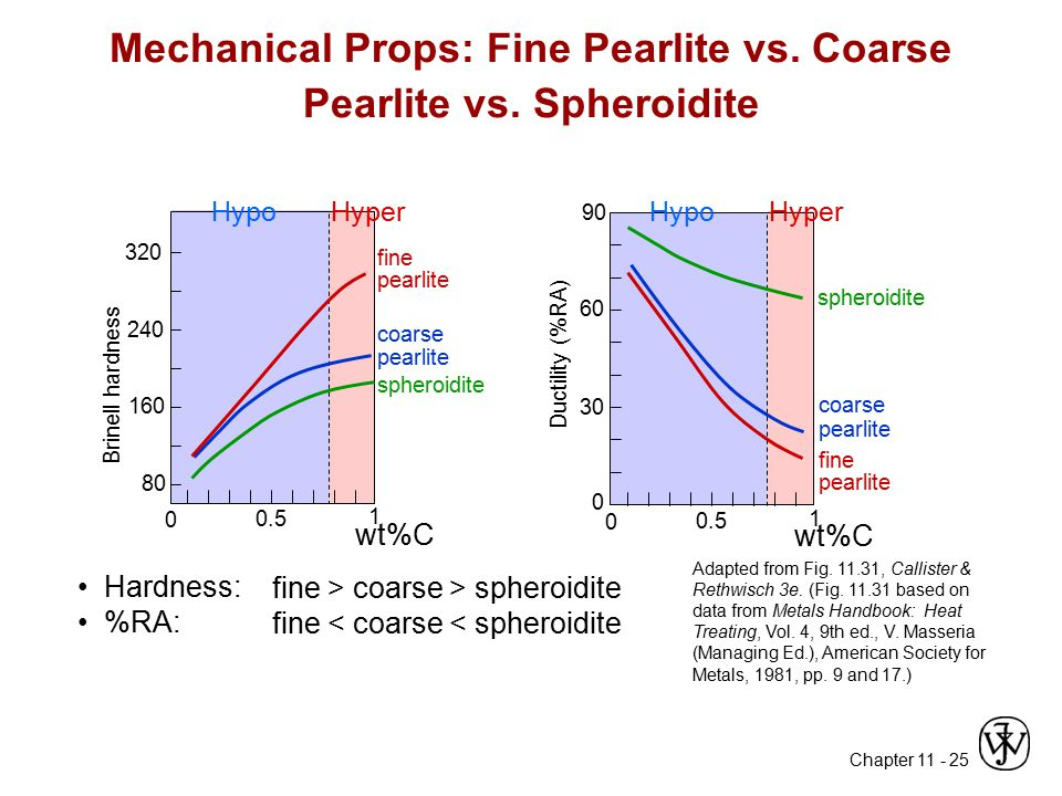 Chapter 11 - 25 Mechanical Props: Fine Pearlite vs. Coarse Pearlite vs. Spheroidite Adapted from Fig. 11.31, Callister & Rethwisch 3e. (Fig. 11.31 bas