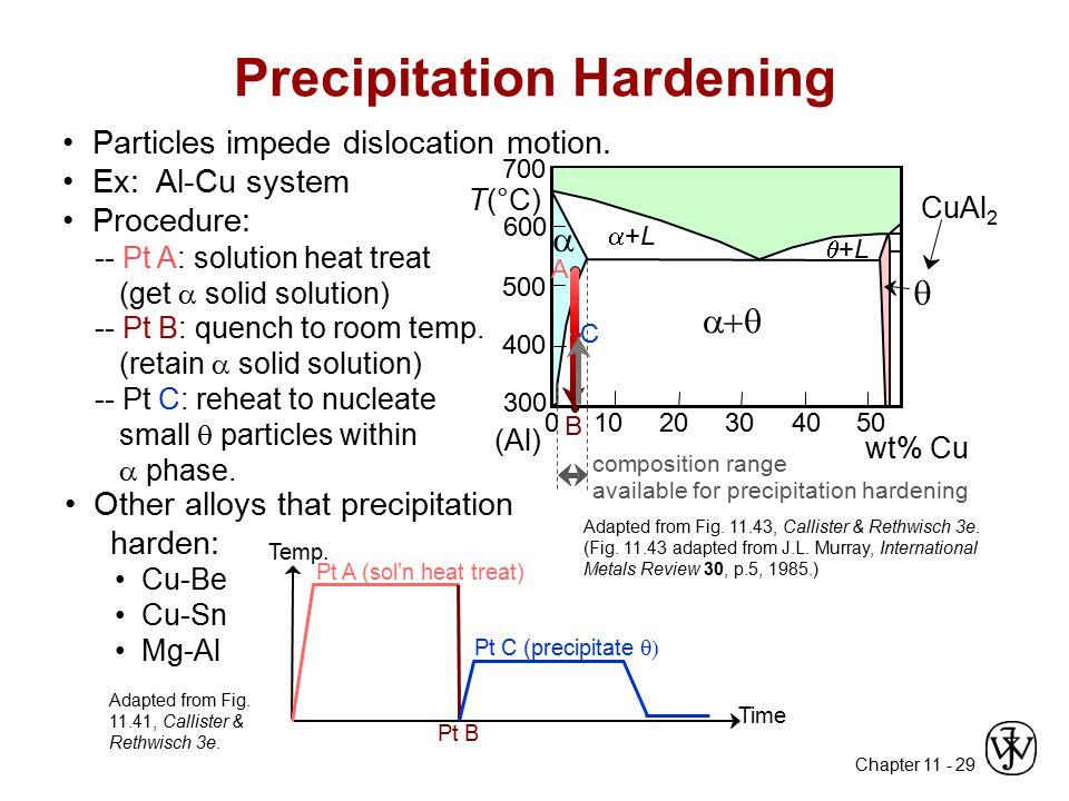 Chapter 11 - 29 01020304050 wt% Cu L +L+L    +L+L 300 400 500 600 700 (Al) T(°C) composition range available for precipitation hardening CuAl