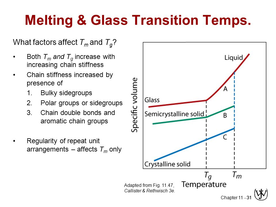 Chapter 11 - 31 Melting & Glass Transition Temps. What factors affect T m and T g ? Both T m and T g increase with increasing chain stiffness Chain st