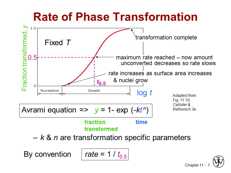 Chapter 11 - 7 Rate of Phase Transformation Avrami equation => y = 1- exp (-kt n ) –k & n are transformation specific parameters transformation comple