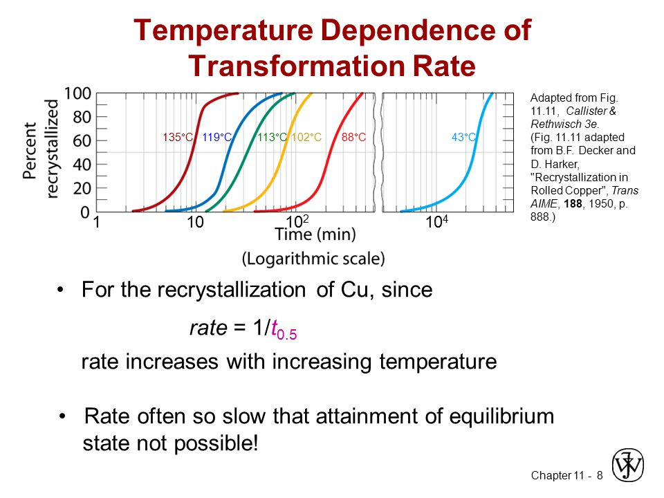 Chapter 11 - 8 Temperature Dependence of Transformation Rate For the recrystallization of Cu, since rate = 1/t 0.5 rate increases with increasing temp