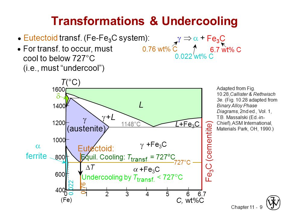 """Chapter 11 - 9 Transformations & Undercooling For transf. to occur, must cool to below 727°C (i.e., must """"undercool"""") Eutectoid transf. (Fe-Fe 3 C sys"""