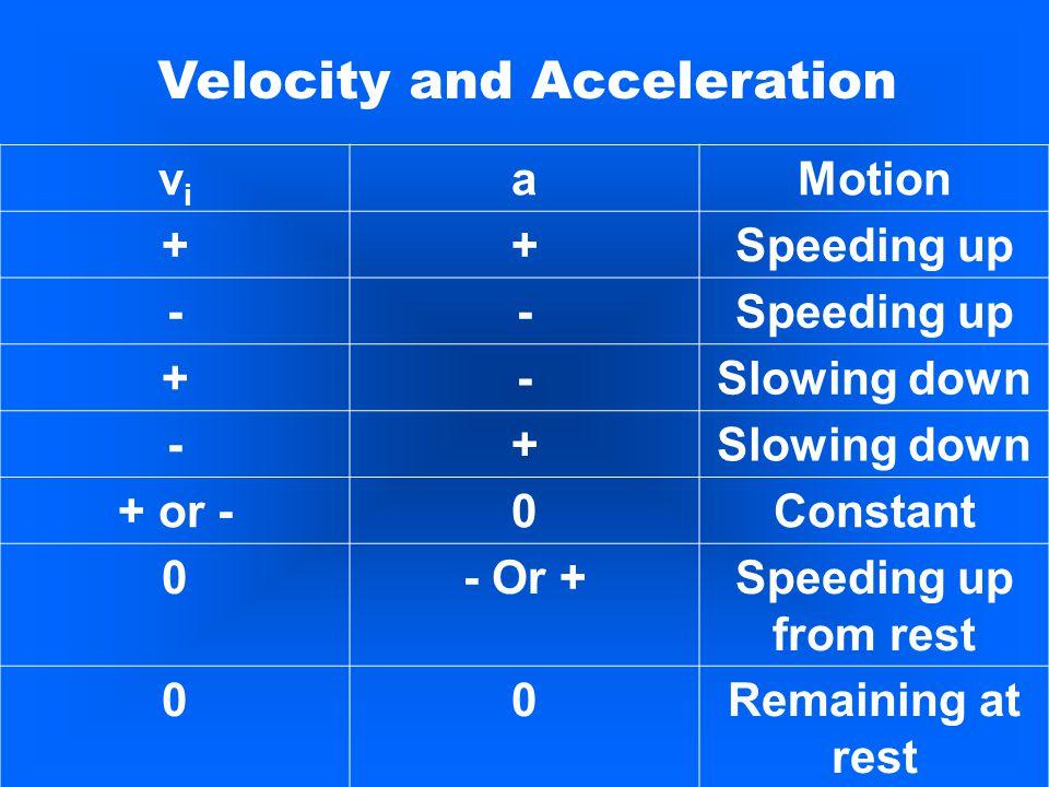 Velocity with Constant Acceleration v f = v i + aΔt Displacement with Constant Acceleration Δd = v i Δt + ½a(Δt) 2